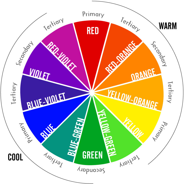 Color Wheel showing all colors and how they relate to each other.